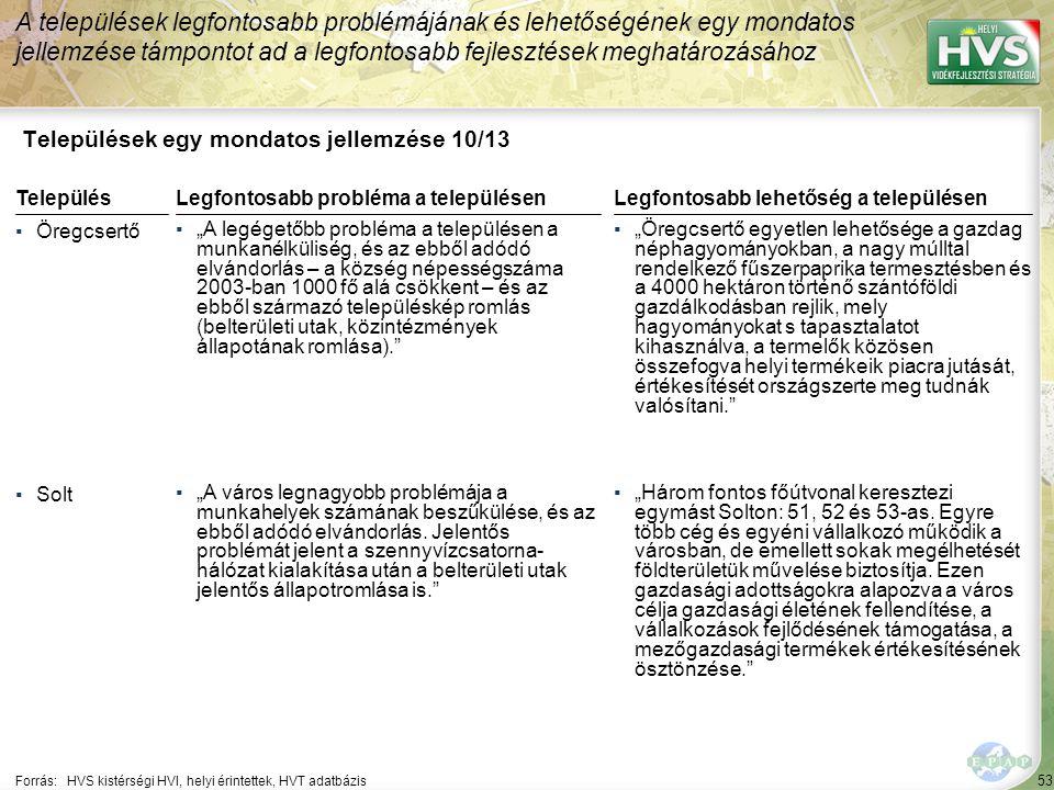 """53 Települések egy mondatos jellemzése 10/13 A települések legfontosabb problémájának és lehetőségének egy mondatos jellemzése támpontot ad a legfontosabb fejlesztések meghatározásához Forrás:HVS kistérségi HVI, helyi érintettek, HVT adatbázis TelepülésLegfontosabb probléma a településen ▪Öregcsertő ▪""""A legégetőbb probléma a településen a munkanélküliség, és az ebből adódó elvándorlás – a község népességszáma 2003-ban 1000 fő alá csökkent – és az ebből származó településkép romlás (belterületi utak, közintézmények állapotának romlása). ▪Solt ▪""""A város legnagyobb problémája a munkahelyek számának beszűkülése, és az ebből adódó elvándorlás."""