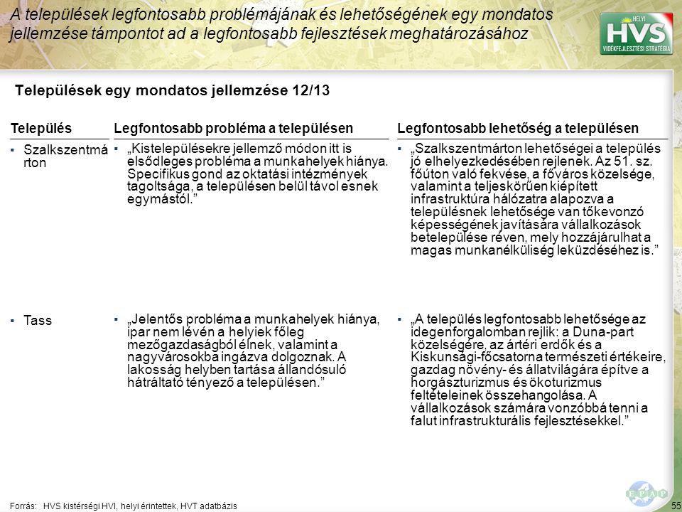 """55 Települések egy mondatos jellemzése 12/13 A települések legfontosabb problémájának és lehetőségének egy mondatos jellemzése támpontot ad a legfontosabb fejlesztések meghatározásához Forrás:HVS kistérségi HVI, helyi érintettek, HVT adatbázis TelepülésLegfontosabb probléma a településen ▪Szalkszentmá rton ▪""""Kistelepülésekre jellemző módon itt is elsődleges probléma a munkahelyek hiánya."""