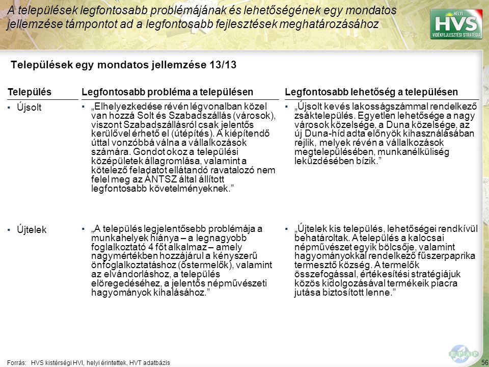 """56 Települések egy mondatos jellemzése 13/13 A települések legfontosabb problémájának és lehetőségének egy mondatos jellemzése támpontot ad a legfontosabb fejlesztések meghatározásához Forrás:HVS kistérségi HVI, helyi érintettek, HVT adatbázis TelepülésLegfontosabb probléma a településen ▪Újsolt ▪""""Elhelyezkedése révén légvonalban közel van hozzá Solt és Szabadszállás (városok), viszont Szabadszállásról csak jelentős kerülővel érhető el (útépítés)."""