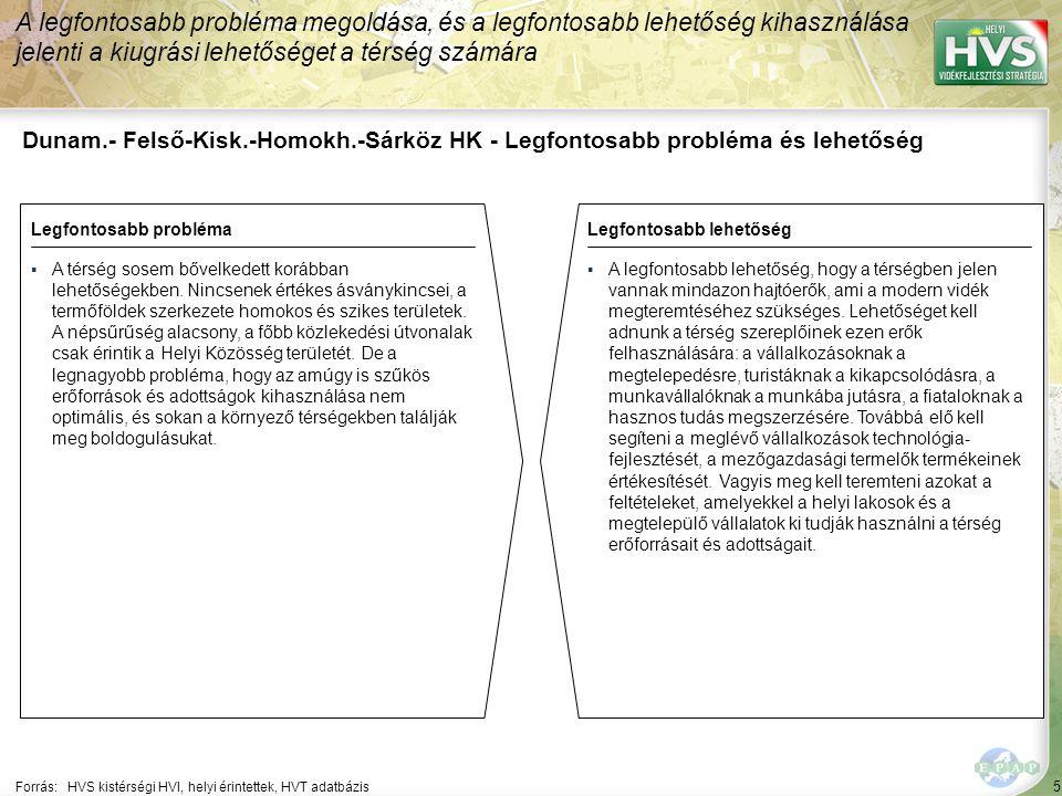126 Forrás:HVS kistérségi HVI, helyi érintettek, HVS adatbázis Megoldási javaslatok 19/35 Kód: DA-79-SzF-4-01 Sorszám: 5193 A legtöbb megoldási javaslat a(z) ÚMVP - 4.