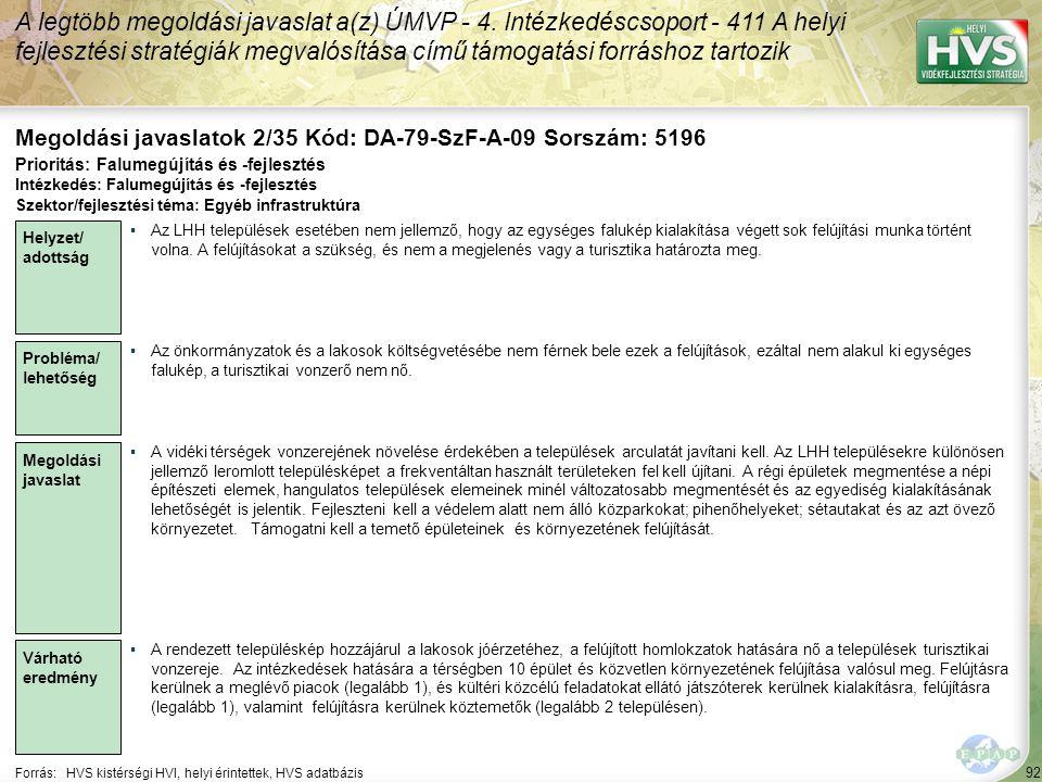 92 Forrás:HVS kistérségi HVI, helyi érintettek, HVS adatbázis Megoldási javaslatok 2/35 Kód: DA-79-SzF-A-09 Sorszám: 5196 A legtöbb megoldási javaslat a(z) ÚMVP - 4.