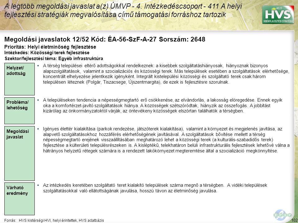 102 Forrás:HVS kistérségi HVI, helyi érintettek, HVS adatbázis Megoldási javaslatok 12/52 Kód: ÉA-56-SzF-A-27 Sorszám: 2648 A legtöbb megoldási javasl
