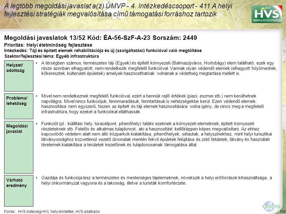 104 Forrás:HVS kistérségi HVI, helyi érintettek, HVS adatbázis Megoldási javaslatok 13/52 Kód: ÉA-56-SzF-A-23 Sorszám: 2449 A legtöbb megoldási javasl