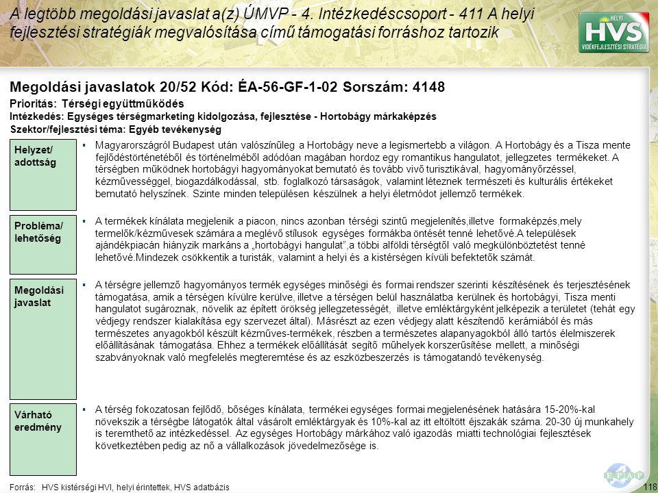 118 Forrás:HVS kistérségi HVI, helyi érintettek, HVS adatbázis Megoldási javaslatok 20/52 Kód: ÉA-56-GF-1-02 Sorszám: 4148 A legtöbb megoldási javasla