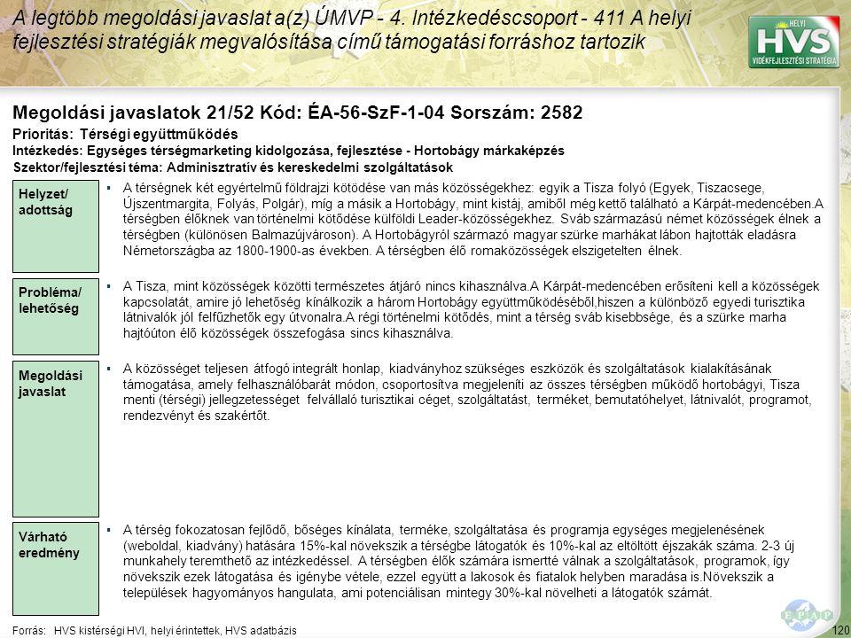120 Forrás:HVS kistérségi HVI, helyi érintettek, HVS adatbázis Megoldási javaslatok 21/52 Kód: ÉA-56-SzF-1-04 Sorszám: 2582 A legtöbb megoldási javasl