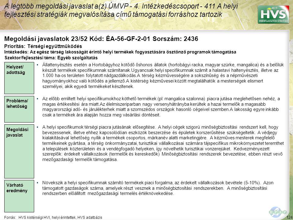 124 Forrás:HVS kistérségi HVI, helyi érintettek, HVS adatbázis Megoldási javaslatok 23/52 Kód: ÉA-56-GF-2-01 Sorszám: 2436 A legtöbb megoldási javasla