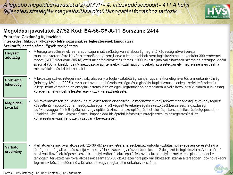 132 Forrás:HVS kistérségi HVI, helyi érintettek, HVS adatbázis Megoldási javaslatok 27/52 Kód: ÉA-56-GF-A-11 Sorszám: 2414 A legtöbb megoldási javasla
