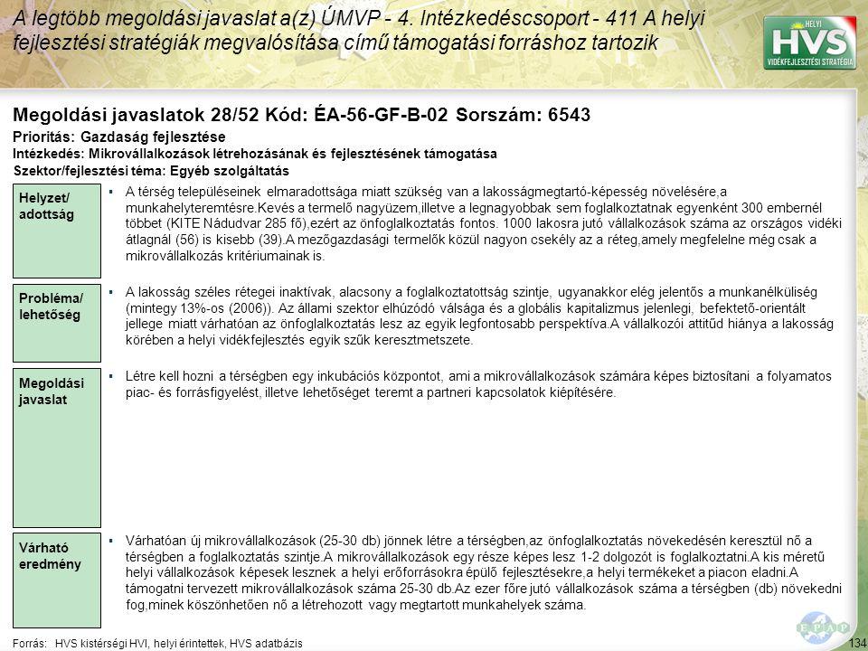 134 Forrás:HVS kistérségi HVI, helyi érintettek, HVS adatbázis Megoldási javaslatok 28/52 Kód: ÉA-56-GF-B-02 Sorszám: 6543 A legtöbb megoldási javasla