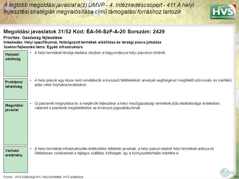 140 Forrás:HVS kistérségi HVI, helyi érintettek, HVS adatbázis Megoldási javaslatok 31/52 Kód: ÉA-56-SzF-A-20 Sorszám: 2429 A legtöbb megoldási javasl