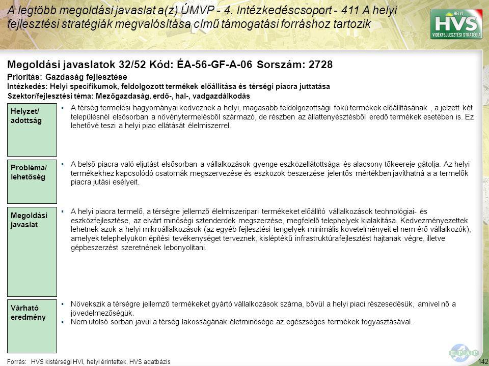 142 Forrás:HVS kistérségi HVI, helyi érintettek, HVS adatbázis Megoldási javaslatok 32/52 Kód: ÉA-56-GF-A-06 Sorszám: 2728 A legtöbb megoldási javasla