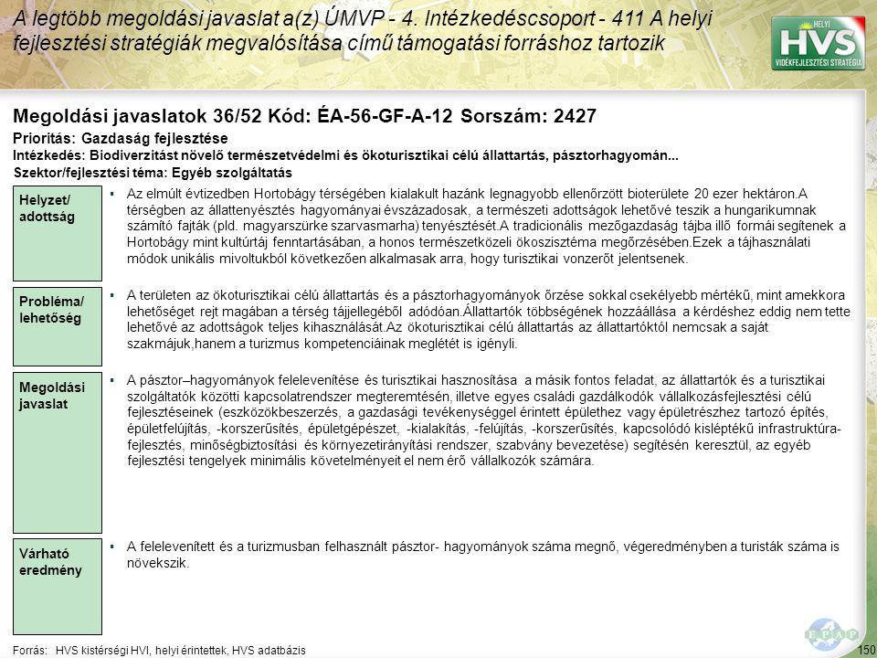 150 Forrás:HVS kistérségi HVI, helyi érintettek, HVS adatbázis Megoldási javaslatok 36/52 Kód: ÉA-56-GF-A-12 Sorszám: 2427 A legtöbb megoldási javasla