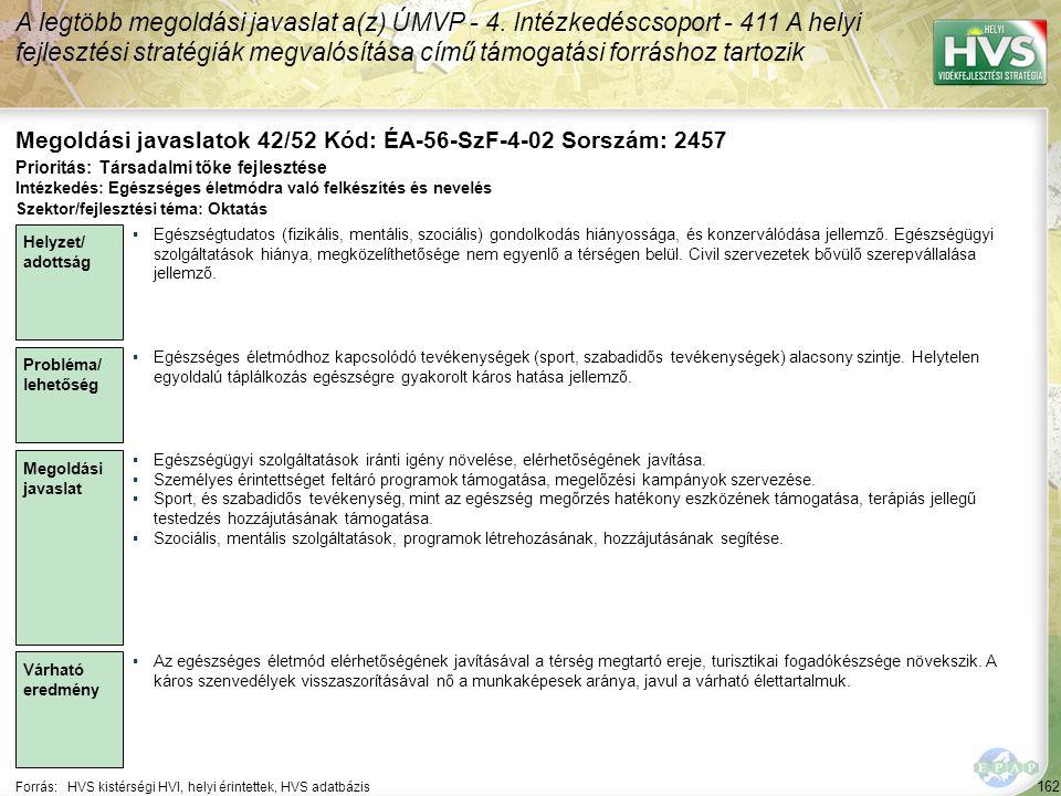 162 Forrás:HVS kistérségi HVI, helyi érintettek, HVS adatbázis Megoldási javaslatok 42/52 Kód: ÉA-56-SzF-4-02 Sorszám: 2457 A legtöbb megoldási javasl