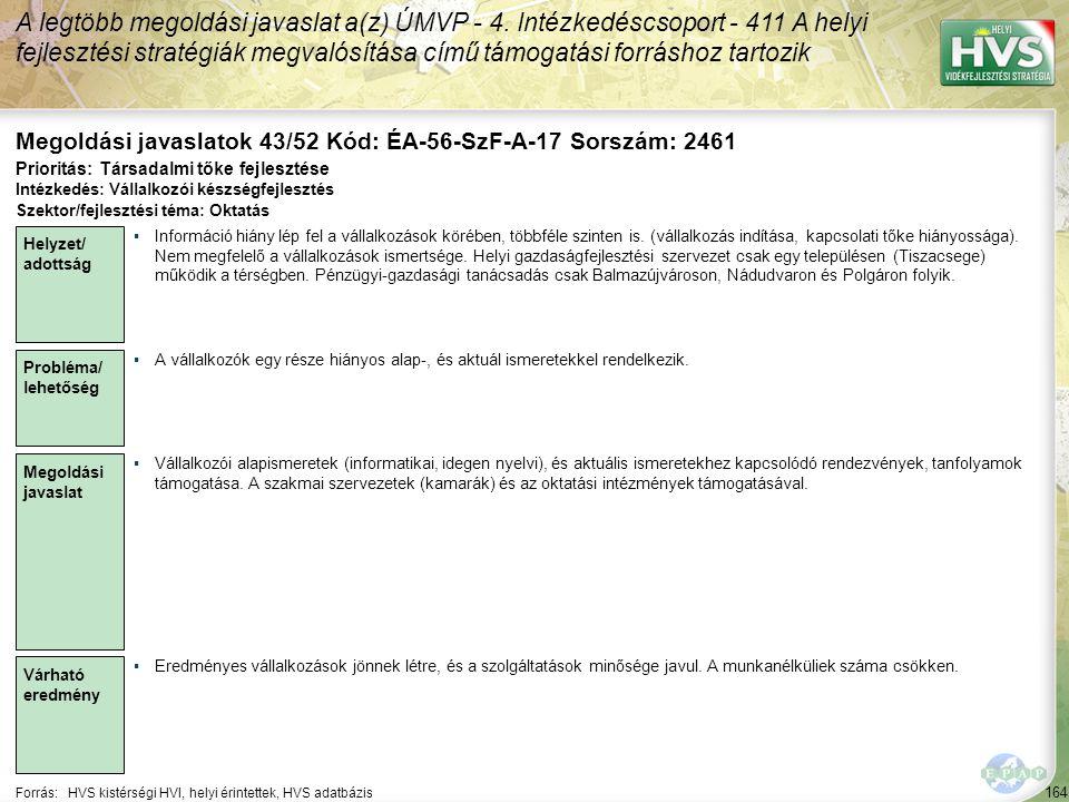 164 Forrás:HVS kistérségi HVI, helyi érintettek, HVS adatbázis Megoldási javaslatok 43/52 Kód: ÉA-56-SzF-A-17 Sorszám: 2461 A legtöbb megoldási javasl