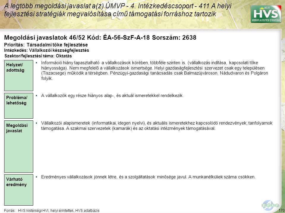 170 Forrás:HVS kistérségi HVI, helyi érintettek, HVS adatbázis Megoldási javaslatok 46/52 Kód: ÉA-56-SzF-A-18 Sorszám: 2638 A legtöbb megoldási javasl