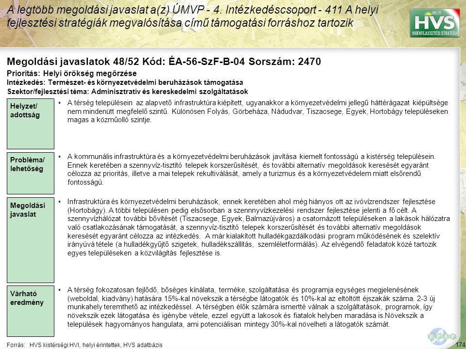 174 Forrás:HVS kistérségi HVI, helyi érintettek, HVS adatbázis Megoldási javaslatok 48/52 Kód: ÉA-56-SzF-B-04 Sorszám: 2470 A legtöbb megoldási javasl