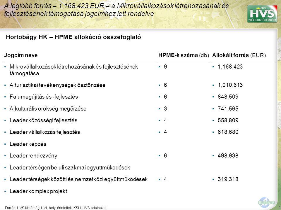 4 Forrás: HVS kistérségi HVI, helyi érintettek, KSH, HVS adatbázis A legtöbb forrás – 1,168,423 EUR – a Mikrovállalkozások létrehozásának és fejleszté