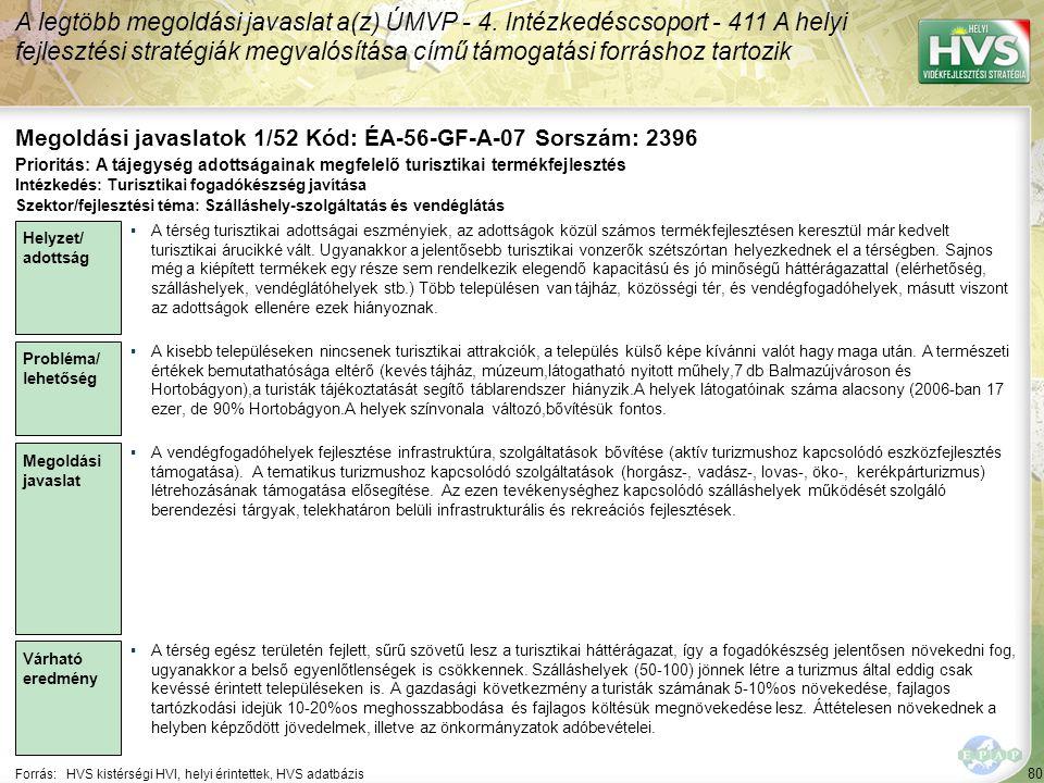 80 Forrás:HVS kistérségi HVI, helyi érintettek, HVS adatbázis Megoldási javaslatok 1/52 Kód: ÉA-56-GF-A-07 Sorszám: 2396 A legtöbb megoldási javaslat