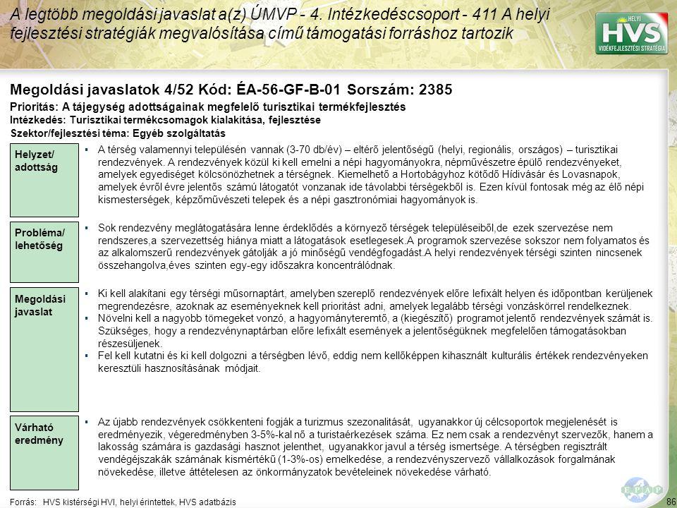86 Forrás:HVS kistérségi HVI, helyi érintettek, HVS adatbázis Megoldási javaslatok 4/52 Kód: ÉA-56-GF-B-01 Sorszám: 2385 A legtöbb megoldási javaslat