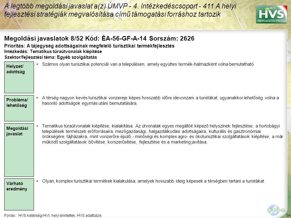 94 Forrás:HVS kistérségi HVI, helyi érintettek, HVS adatbázis Megoldási javaslatok 8/52 Kód: ÉA-56-GF-A-14 Sorszám: 2626 A legtöbb megoldási javaslat