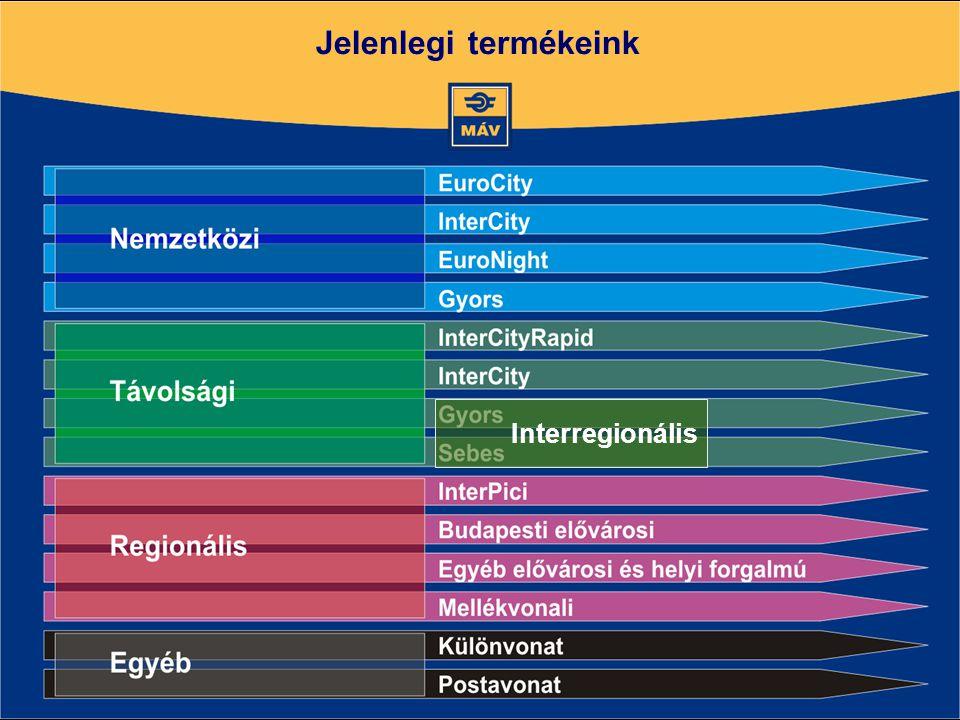 Jelenlegi termékeink Interregionális
