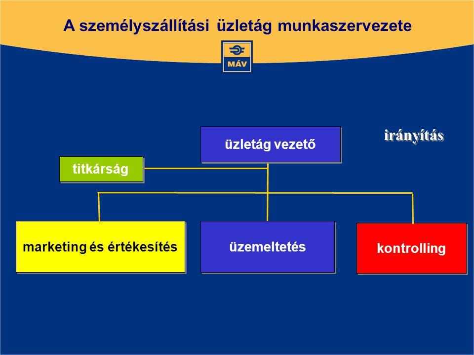A személyszállítási üzletág munkaszervezete irányítás marketing és értékesítés kontrolling titkárság üzletág vezető üzemeltetés