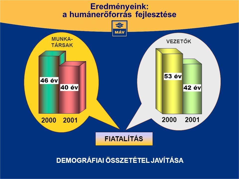 FIATALÍTÁS DEMOGRÁFIAI ÖSSZETÉTEL JAVÍTÁSA 2000 2001 46 év 40 év MUNKA- TÁRSAK VEZETŐK 2001 2000 42 év 53 év Eredményeink: a humánerőforrás fejlesztése Eredményeink: a humánerőforrás fejlesztése