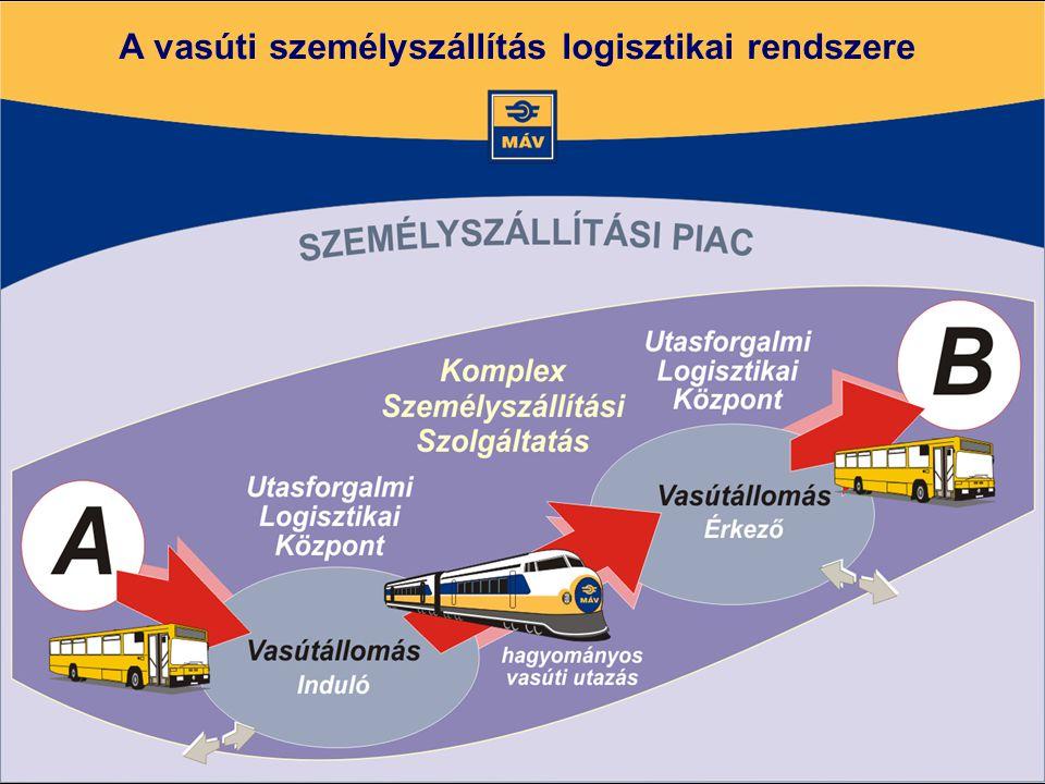 A vasúti személyszállítás logisztikai rendszere