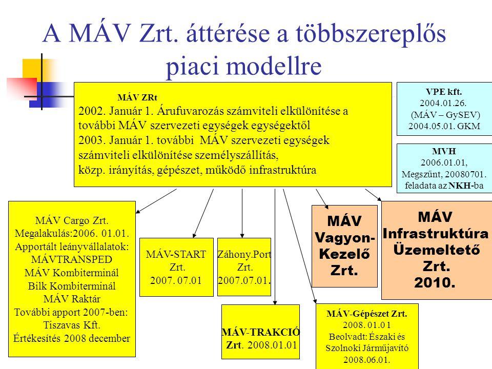 A MÁV Zrt. áttérése a többszereplős piaci modellre MÁV Cargo Zrt. Megalakulás:2006. 01.01. Apportált leányvállalatok: MÁVTRANSPED MÁV Kombiterminál Bi