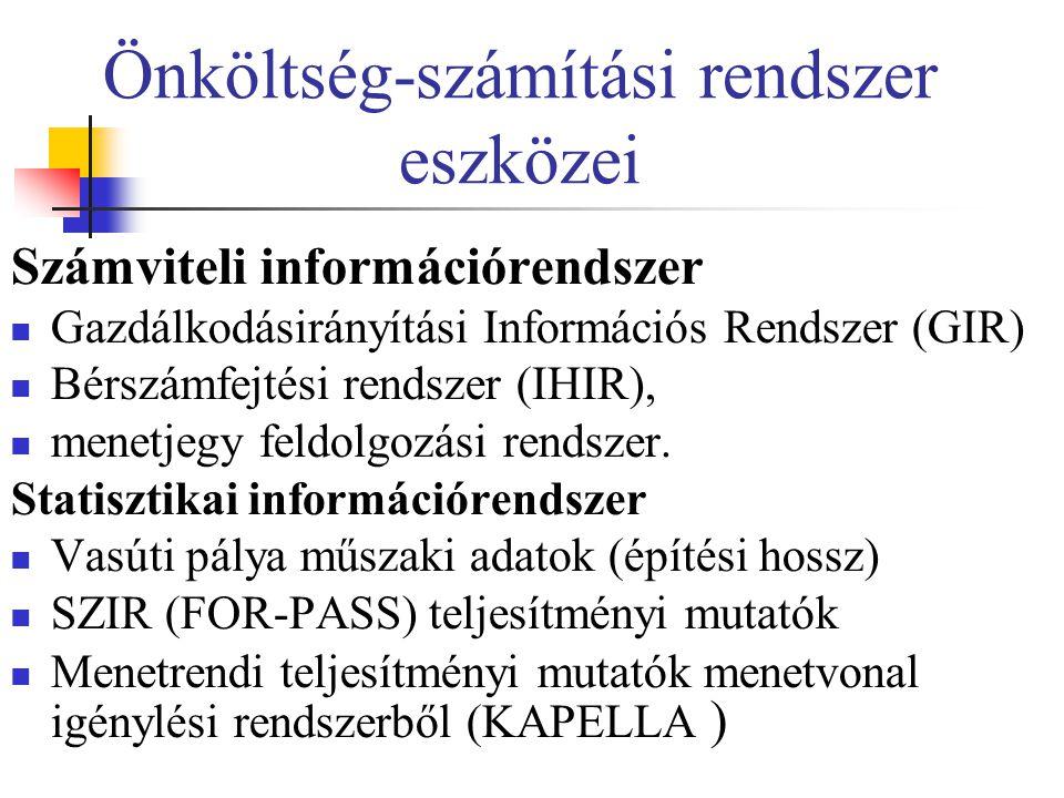 Önköltség-számítási rendszer eszközei Számviteli információrendszer Gazdálkodásirányítási Információs Rendszer (GIR) Bérszámfejtési rendszer (IHIR), m