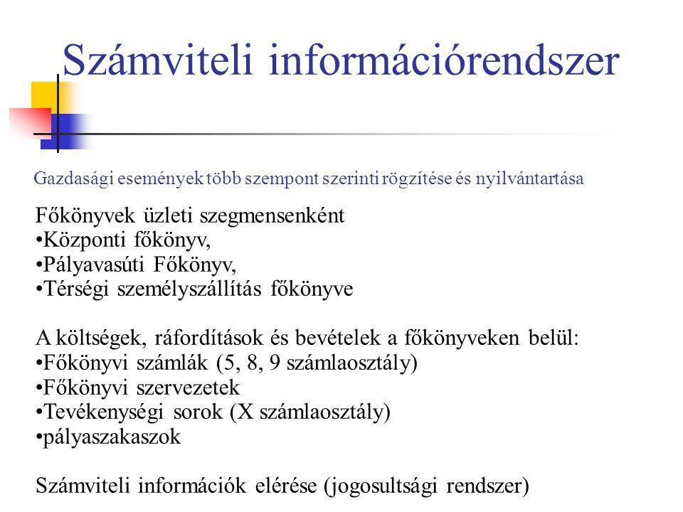 Számviteli információrendszer Gazdasági események több szempont szerinti rögzítése és nyilvántartása 15 Főkönyvek üzleti szegmensenként Központi főkön