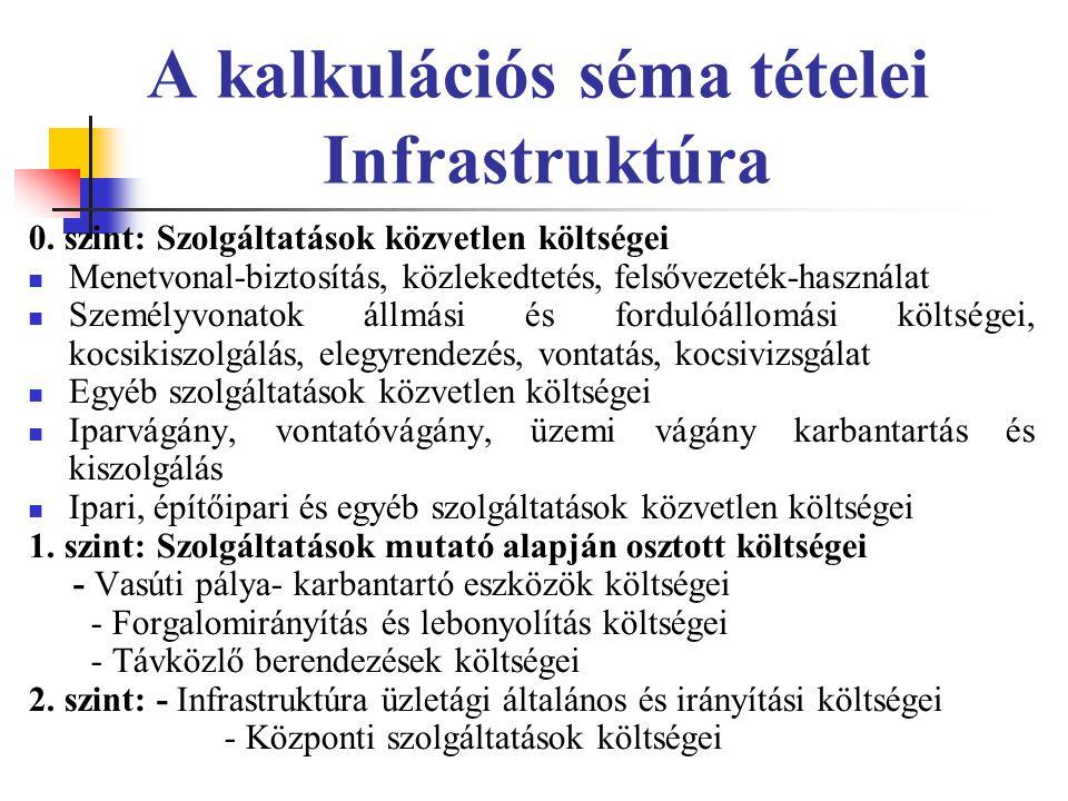 A kalkulációs séma tételei Infrastruktúra 0. szint: Szolgáltatások közvetlen költségei Menetvonal-biztosítás, közlekedtetés, felsővezeték-használat Sz