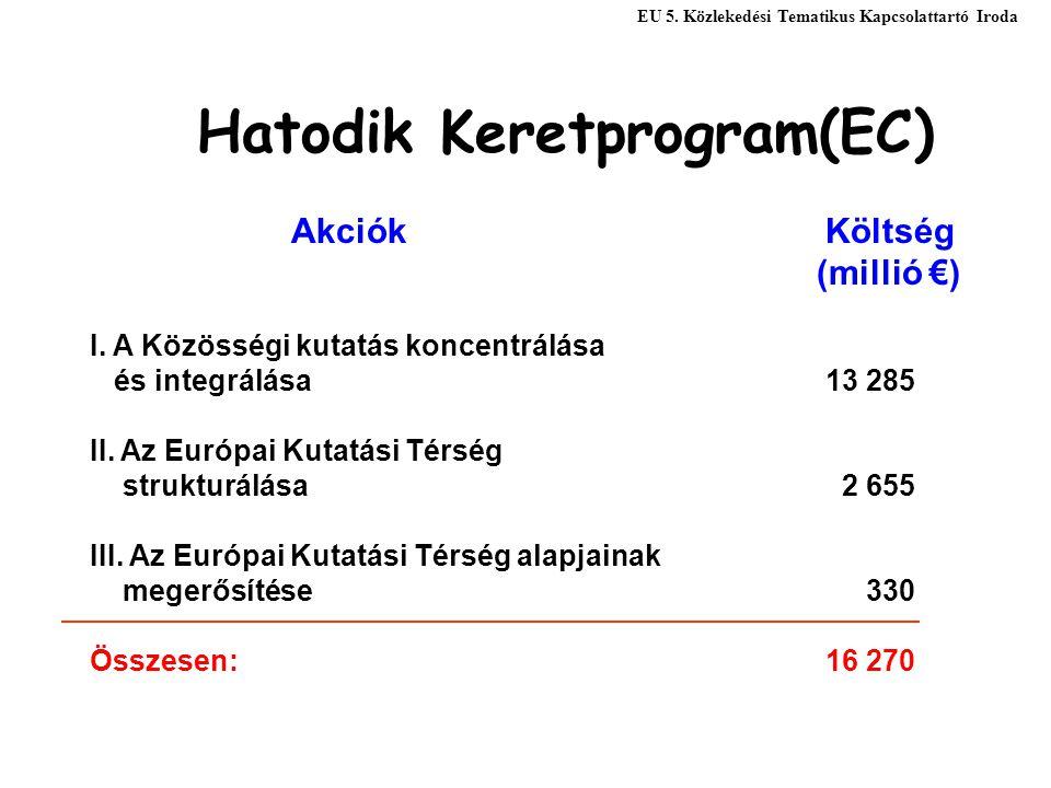 Hatodik Keretprogram(EC) Akciók Költség (millió €) I. A Közösségi kutatás koncentrálása és integrálása13 285 II. Az Európai Kutatási Térség strukturál