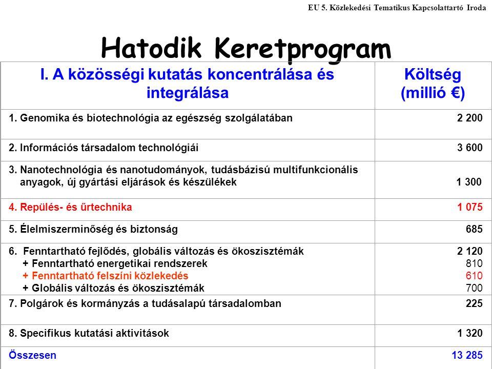 Hatodik Keretprogram I. A közösségi kutatás koncentrálása és integrálása Költség (millió €) 1.