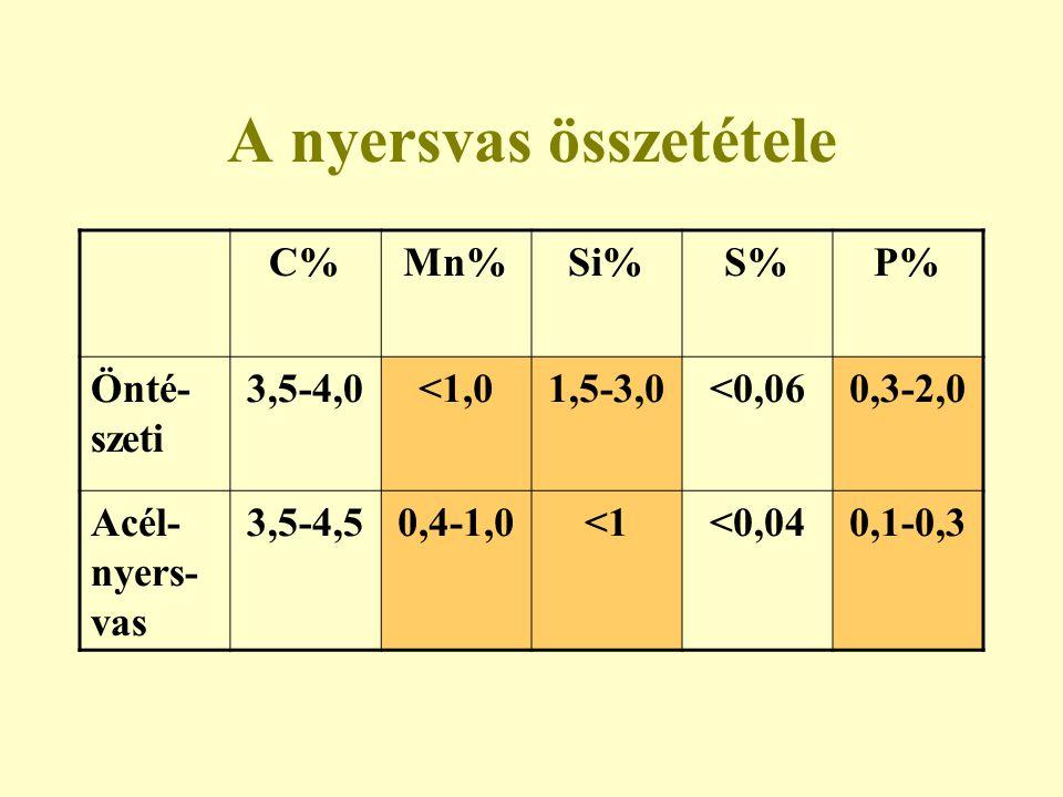 A nyersvas összetétele C%Mn%Si%S%P% Önté- szeti 3,5-4,0<1,01,5-3,0<0,060,3-2,0 Acél- nyers- vas 3,5-4,50,4-1,0<1<0,040,1-0,3
