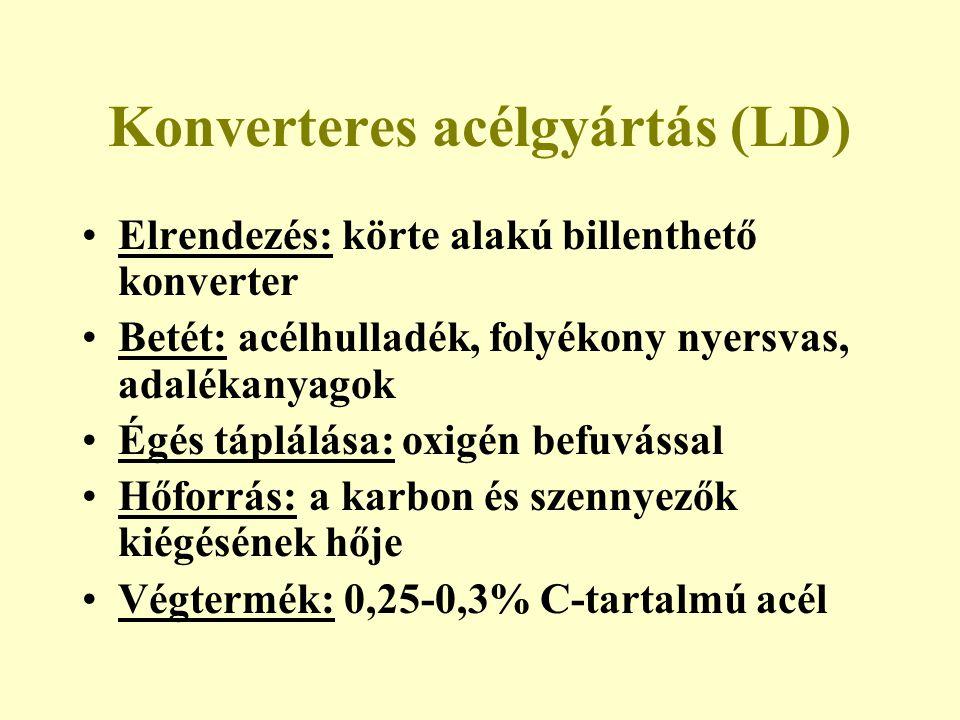 Konverteres acélgyártás (LD) Elrendezés: körte alakú billenthető konverter Betét: acélhulladék, folyékony nyersvas, adalékanyagok Égés táplálása: oxig