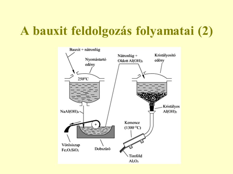 A bauxit feldolgozás folyamatai (2)