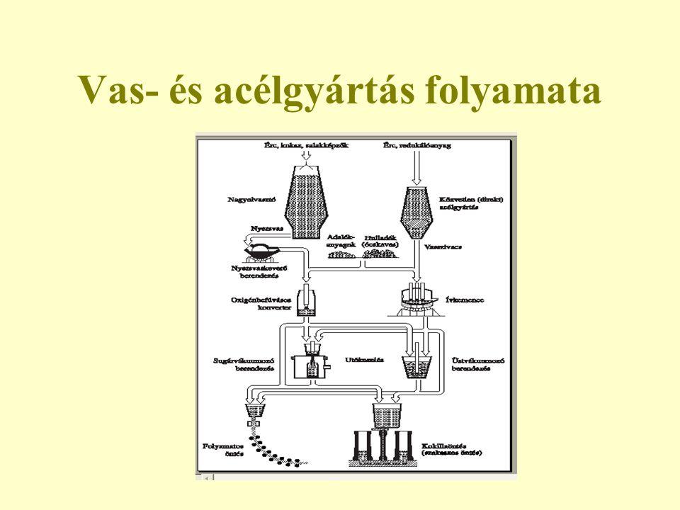 Nyersvasgyártás Folyamata: a vasércek redukálása pirometallurgiai eljárással Kiinduló anyag: –Mágnesvasérc (Fe 3 O 4 )50-70% –Vörösvasérc (Fe 2 O 3 )40-60% –Barnavasérc (2FeO.3H 2 O)30-50% Végtermék: nyersvas