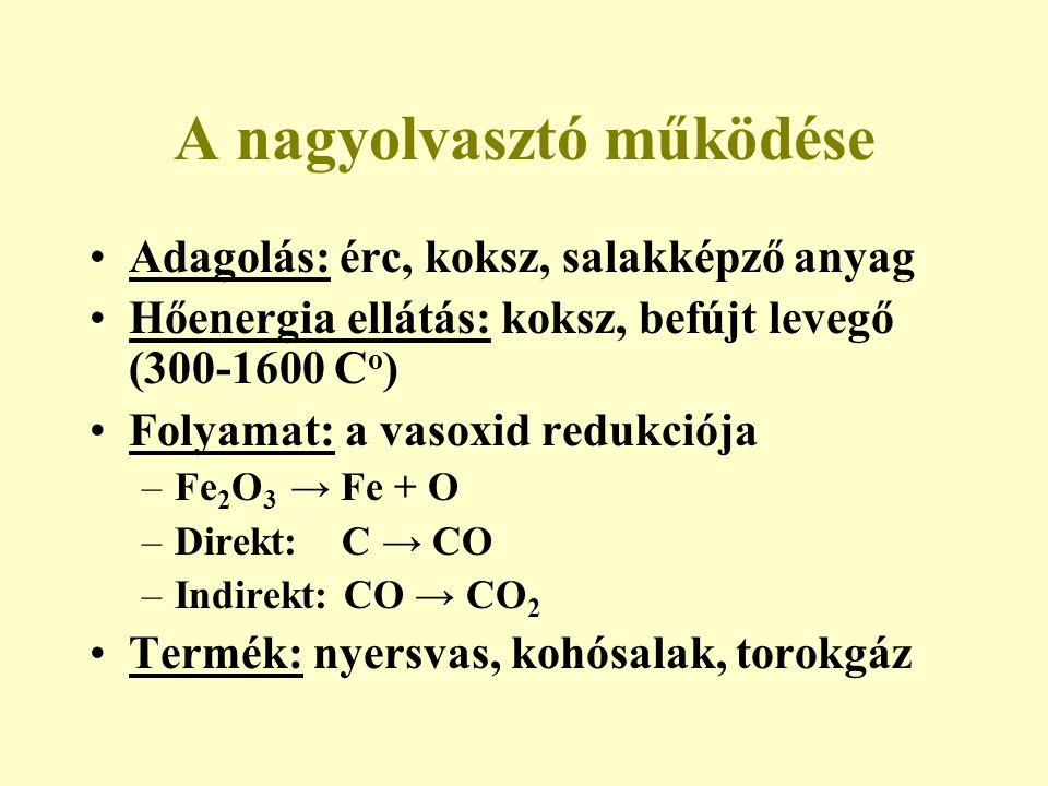 A nagyolvasztó működése Adagolás: érc, koksz, salakképző anyag Hőenergia ellátás: koksz, befújt levegő (300-1600 C o ) Folyamat: a vasoxid redukciója