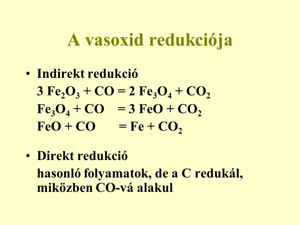 A vasoxid redukciója Indirekt redukció 3 Fe 2 O 3 + CO = 2 Fe 3 O 4 + CO 2 Fe 3 O 4 + CO = 3 FeO + CO 2 FeO + CO = Fe + CO 2 Direkt redukció hasonló f