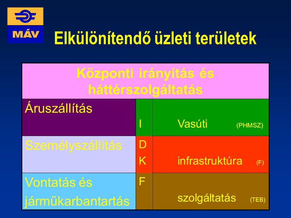 Feladat a MÁV Rt. irányítási rendszerének átalakítása (tervezés, szabályozás, érdekeltség, kontrolling) MÚLTJÖVŐ Területi irányításDivizionális irányí