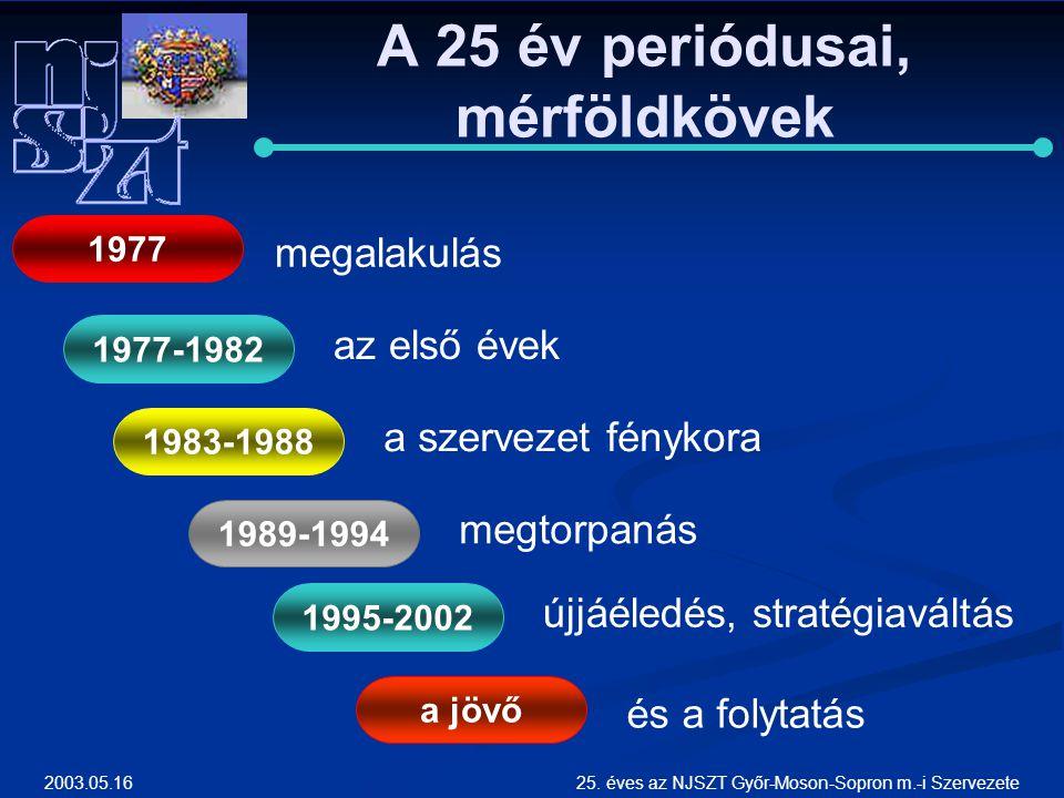2003.05.1625. éves az NJSZT Győr-Moson-Sopron m.-i Szervezete A 25 év periódusai, mérföldkövek megalakulás 1977 1977-1982 1983-1988 1989-1994 1995-200