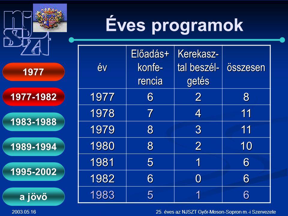 2003.05.1625. éves az NJSZT Győr-Moson-Sopron m.-i Szervezete Éves programok 1977-1982 1983-1988 1989-1994 1995-2002 a jövőév Előadás+ konfe- rencia K