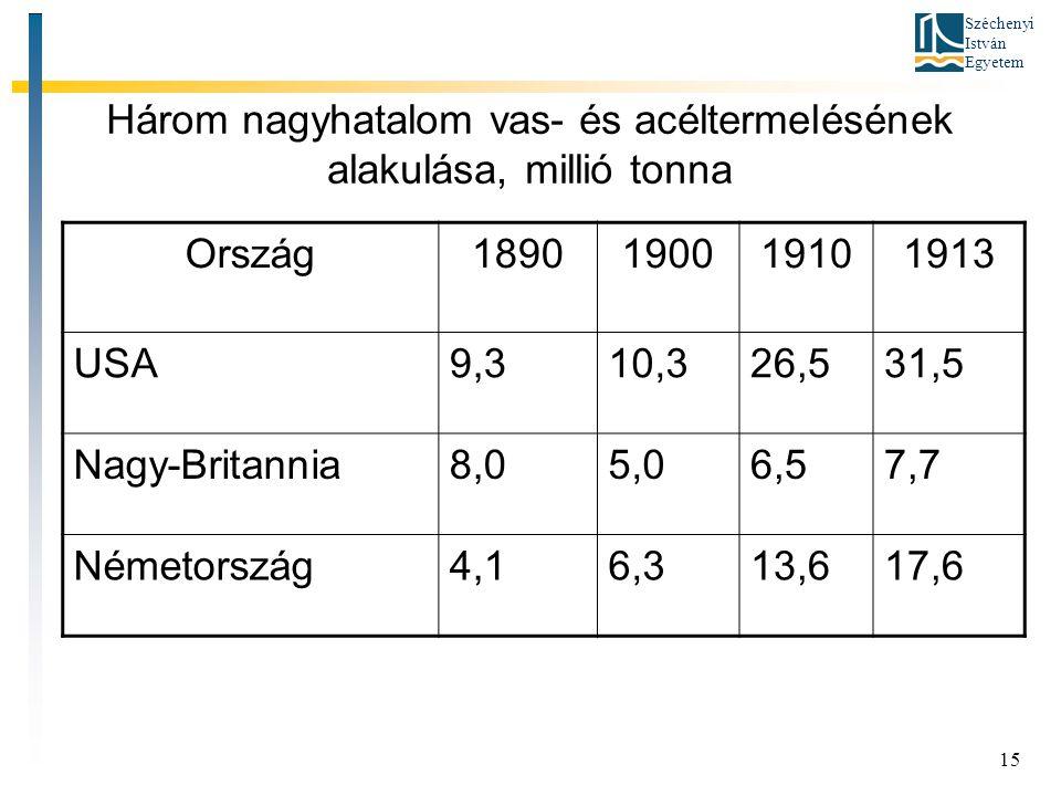 Széchenyi István Egyetem 15 Három nagyhatalom vas- és acéltermelésének alakulása, millió tonna Ország1890190019101913 USA9,310,326,531,5 Nagy-Britannia8,05,06,57,7 Németország4,16,313,617,6