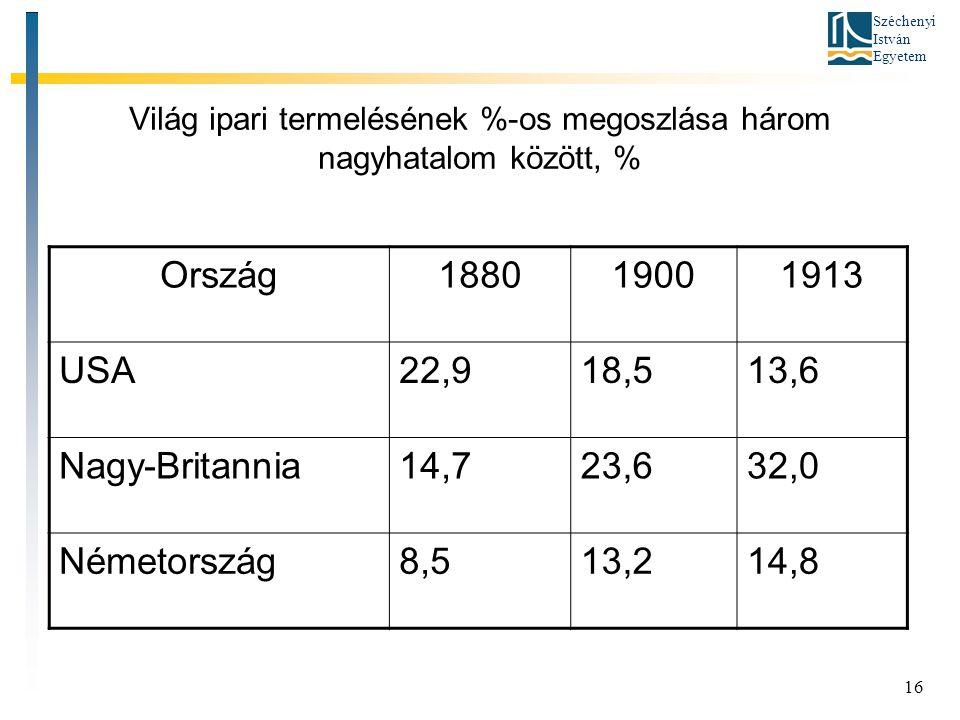 Széchenyi István Egyetem 16 Világ ipari termelésének %-os megoszlása három nagyhatalom között, % Ország188019001913 USA22,918,513,6 Nagy-Britannia14,723,632,0 Németország8,513,214,8