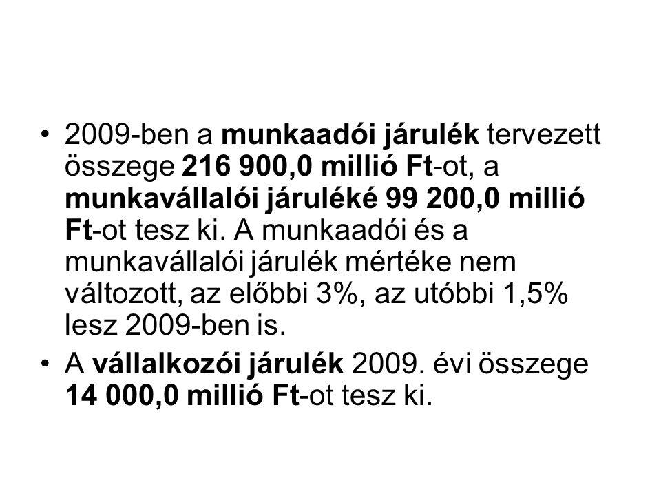 2009-ben a munkaadói járulék tervezett összege 216 900,0 millió Ft-ot, a munkavállalói járuléké 99 200,0 millió Ft-ot tesz ki.