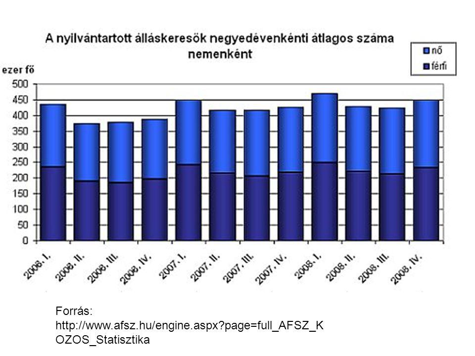 Forrás: http://www.afsz.hu/engine.aspx page=full_AFSZ_K OZOS_Statisztika