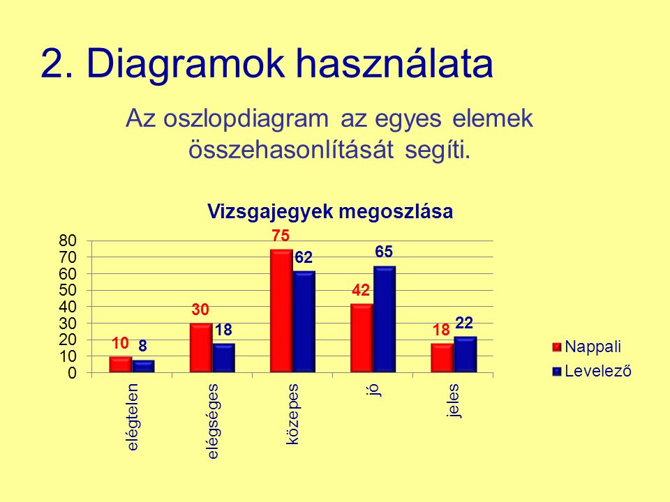 2. Diagramok használata Az oszlopdiagram az egyes elemek összehasonlítását segíti.