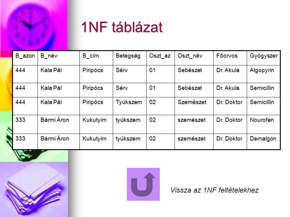 1NF táblázat B_azonB_névB_címBetegségOszt_azOszt_névFőorvosGyógyszer 444 Kala Pál PiripócsSérv01Sebészet Dr. Akula Algopyrin 444 Kala Pál PiripócsSérv