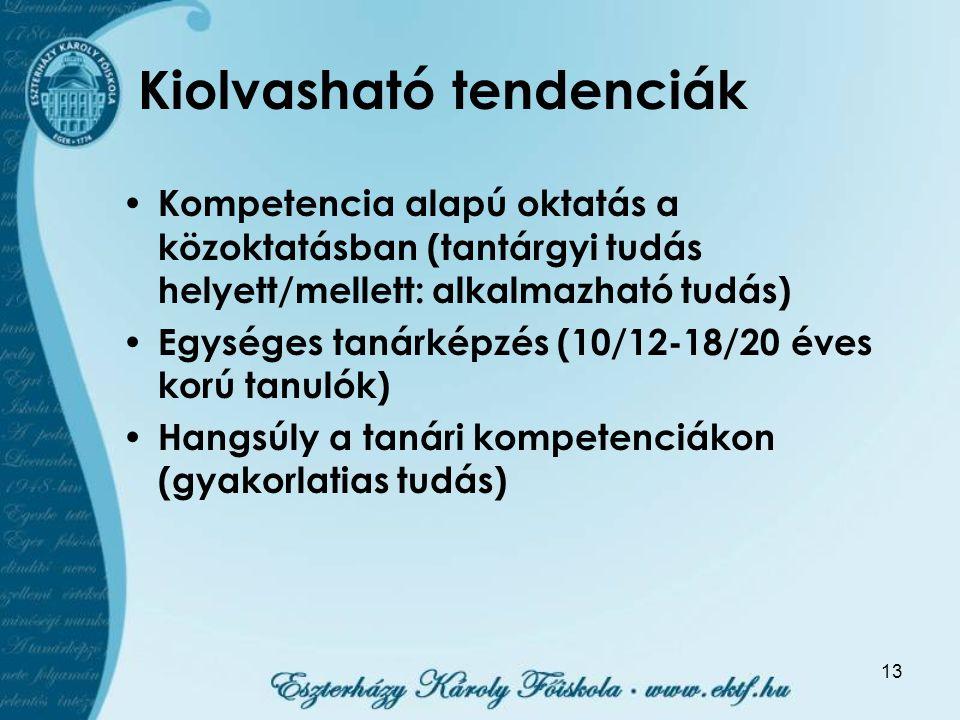 13 Kiolvasható tendenciák Kompetencia alapú oktatás a közoktatásban (tantárgyi tudás helyett/mellett: alkalmazható tudás) Egységes tanárképzés (10/12-