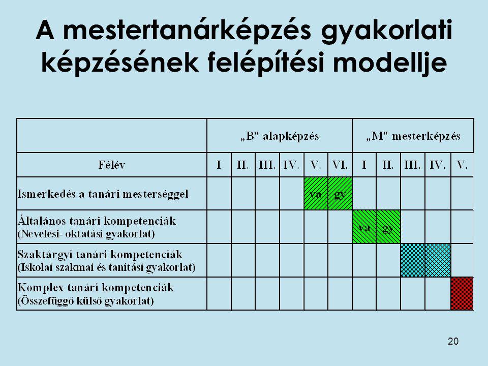 20 A mestertanárképzés gyakorlati képzésének felépítési modellje